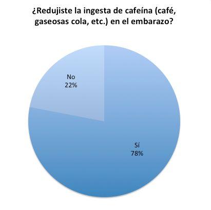 cafeína en el embarazo