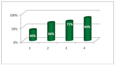 porcentual embarazos segun cantidad