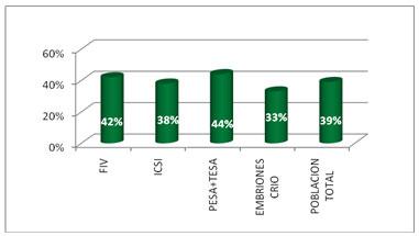 porcentual de embarazos segun procedimiento