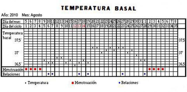 Teperatura basal