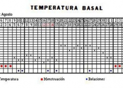 Ejemplo de una tabla de temperatura basal